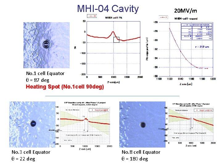 MHI-04 Cavity No. 1 cell Equator θ = 87 deg Heating Spot (No. 1