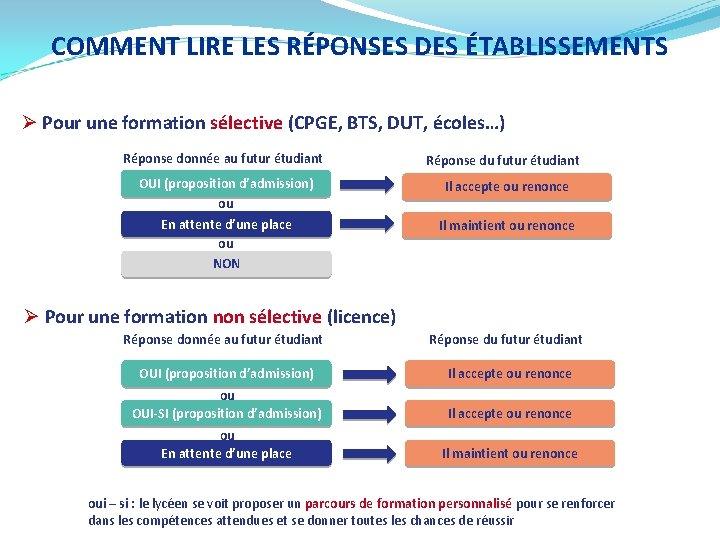 COMMENT LIRE LES RÉPONSES DES ÉTABLISSEMENTS Ø Pour une formation sélective (CPGE, BTS, DUT,