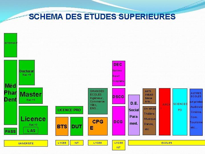 SCHEMA DES ETUDES SUPERIEURES INTERNAT DEC Doctorat Diplôme Bac +8 Expert Comptable Méd Phar