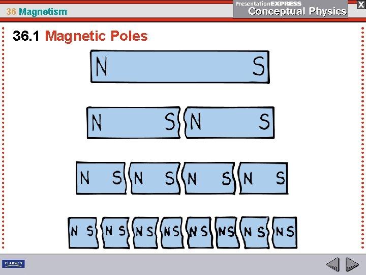 36 Magnetism 36. 1 Magnetic Poles