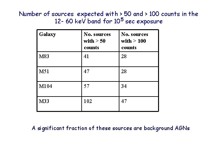 Number of sources expected with > 50 and > 100 counts in the 12