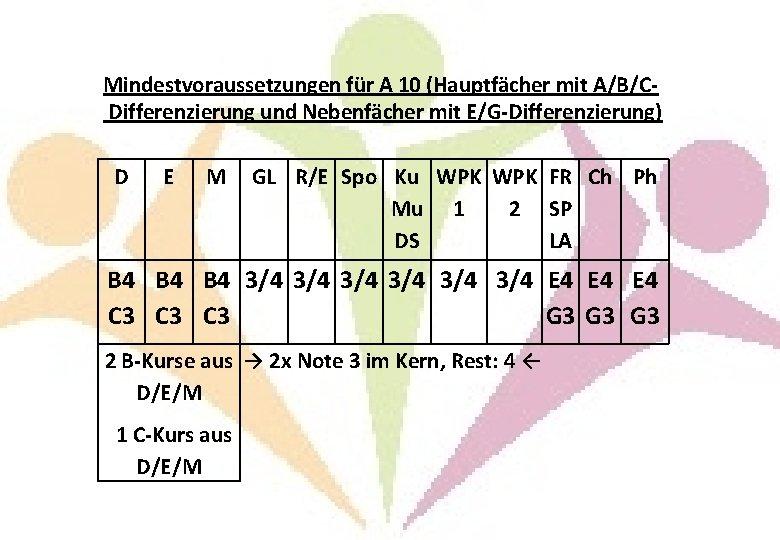 Mindestvoraussetzungen für A 10 (Hauptfächer mit A/B/CDifferenzierung und Nebenfächer mit E/G-Differenzierung) D E M