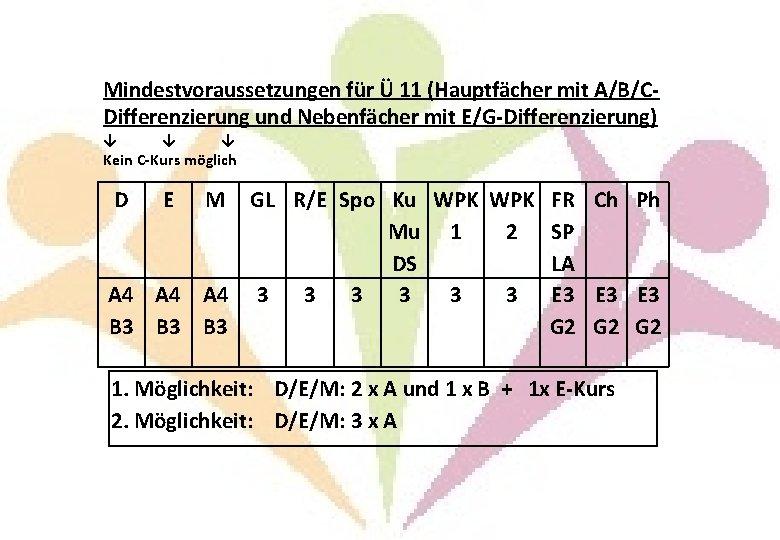 Mindestvoraussetzungen für Ü 11 (Hauptfächer mit A/B/CDifferenzierung und Nebenfächer mit E/G-Differenzierung) ↓ ↓ ↓