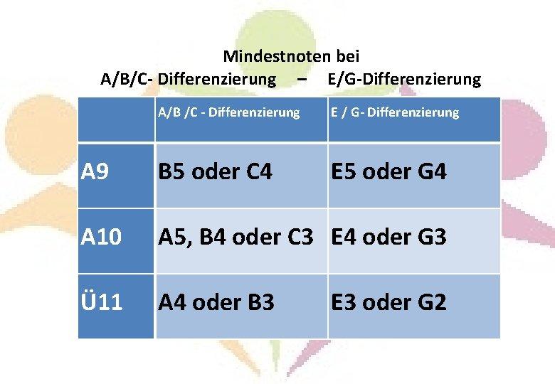 Mindestnoten bei A/B/C- Differenzierung – E/G-Differenzierung A/B /C - Differenzierung E / G- Differenzierung