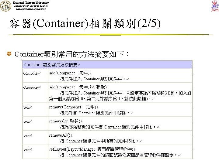 National Taiwan University Department of Computer Science and Information Engineering 容器(Container)相關類別(2/5) Container類別常用的方法摘要如下: