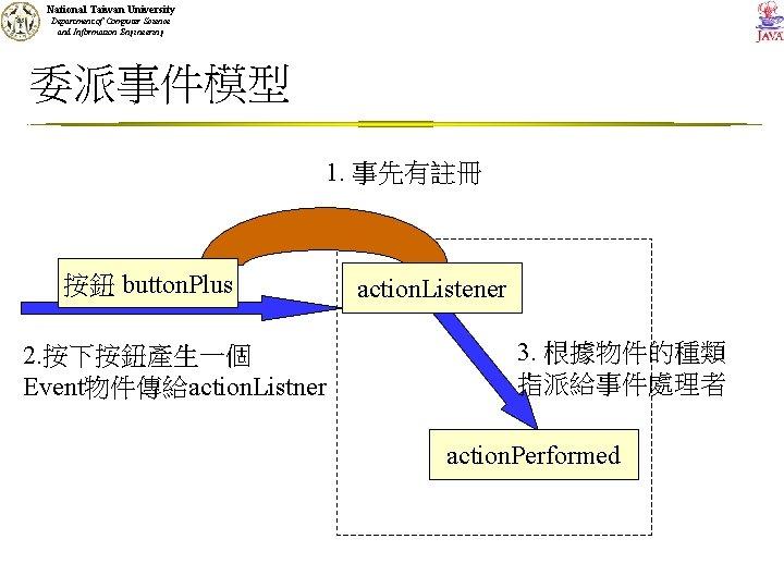 National Taiwan University Department of Computer Science and Information Engineering 委派事件模型 1. 事先有註冊 按鈕
