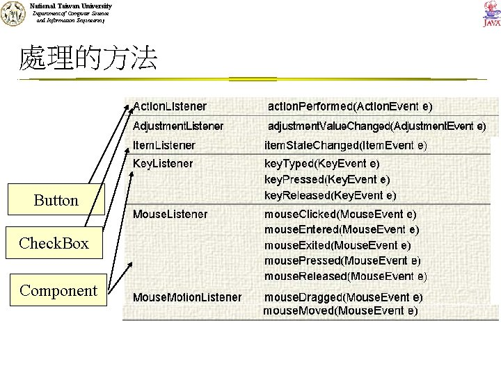 National Taiwan University Department of Computer Science and Information Engineering 處理的方法 Button Check. Box