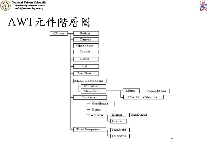 National Taiwan University Department of Computer Science and Information Engineering AWT元件階層圖