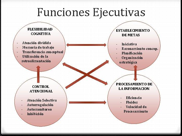 Funciones Ejecutivas FLEXIBILIDAD COGNITIVA - Atención dividida Memoria de trabajo Transferencia conceptual Utilización de