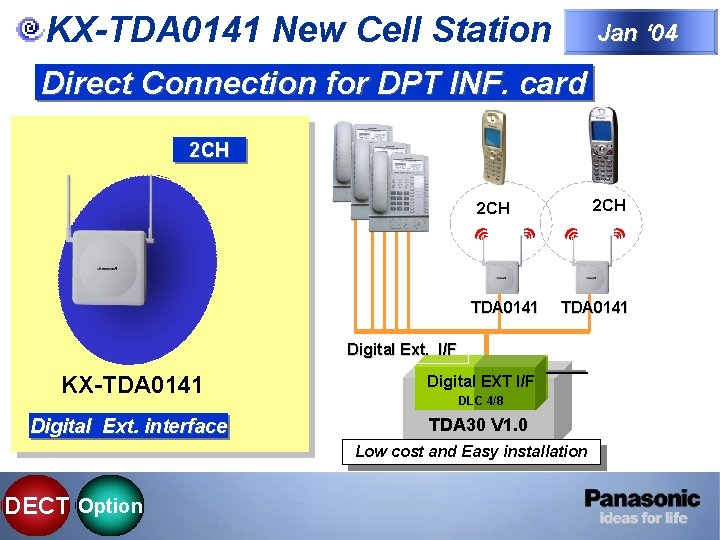 KX-TDA 0141 New Cell Station Jan ' 04 Direct Connection for DPT INF. card