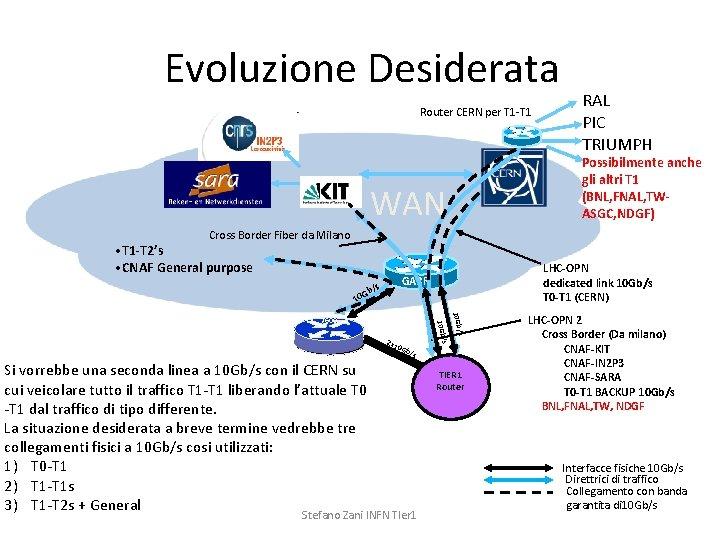 Evoluzione Desiderata Router CERN per T 1 -T 1 RAL PIC TRIUMPH Possibilmente anche