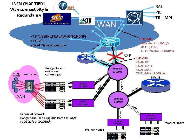 INFN CNAF TIER 1 Wan connectivity & Redundancy RAL PIC TRIUMPH WAN • T