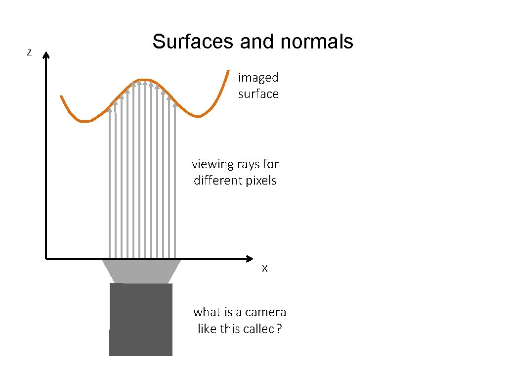 z Surfaces and normals imaged surface viewing rays for different pixels x what is