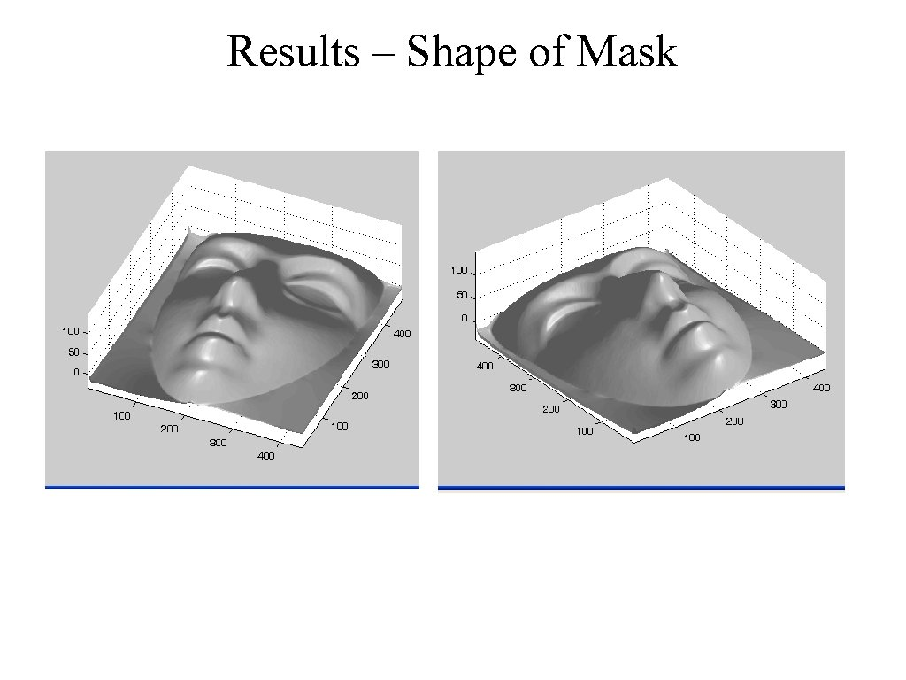 Results – Shape of Mask