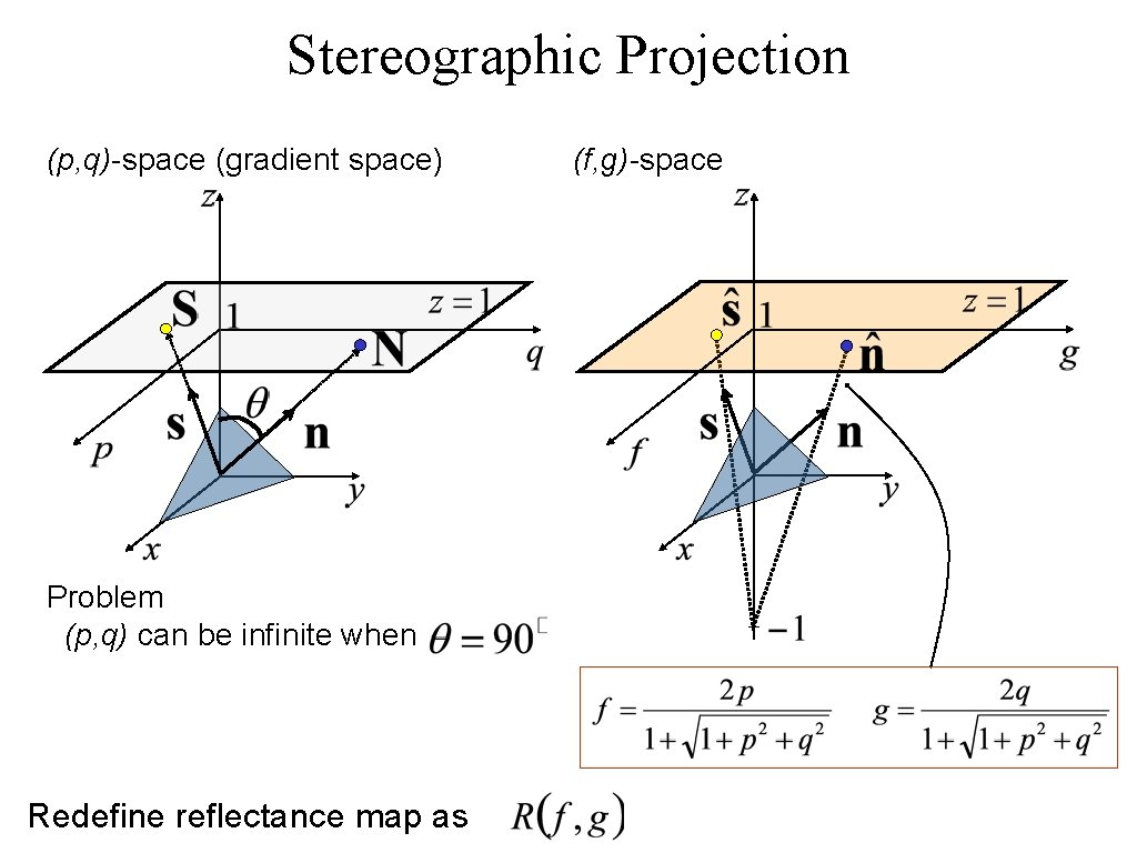 Stereographic Projection (p, q)-space (gradient space) Problem (p, q) can be infinite when Redefine