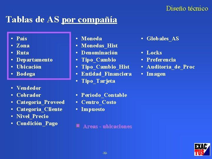 Diseño técnico Tablas de AS por compañía • • • País Zona Ruta Departamento
