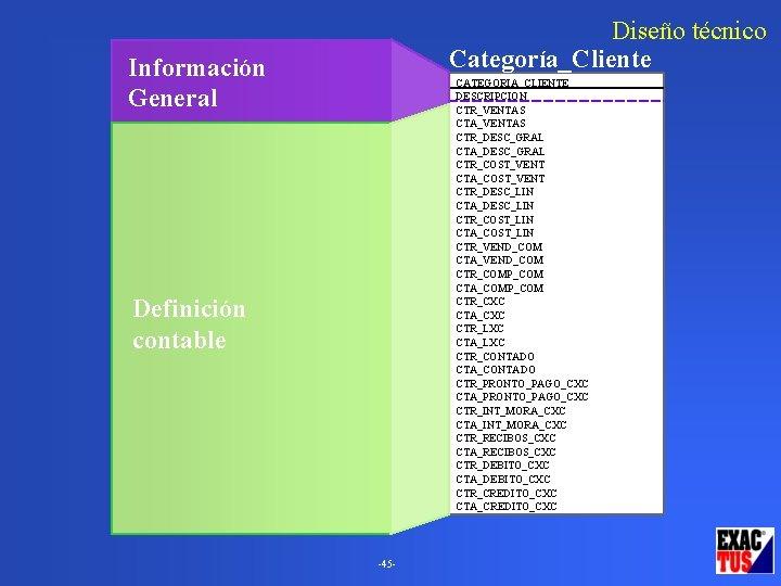 Diseño técnico Categoría_Cliente Información General CATEGORIA_CLIENTE DESCRIPCION CTR_VENTAS CTA_VENTAS CTR_DESC_GRAL CTA_DESC_GRAL CTR_COST_VENT CTA_COST_VENT CTR_DESC_LIN