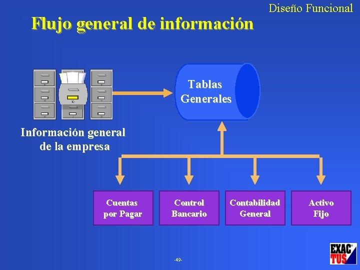 Flujo general de información Diseño Funcional Tablas Generales Información general de la empresa Cuentas