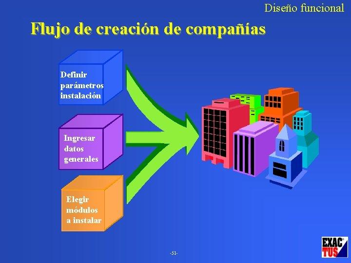 Diseño funcional Flujo de creación de compañías Definir parámetros instalación Ingresar datos generales Elegir
