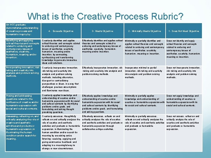 What is the Creative Process Rubric? An HCC graduate demonstrates understanding of creative process