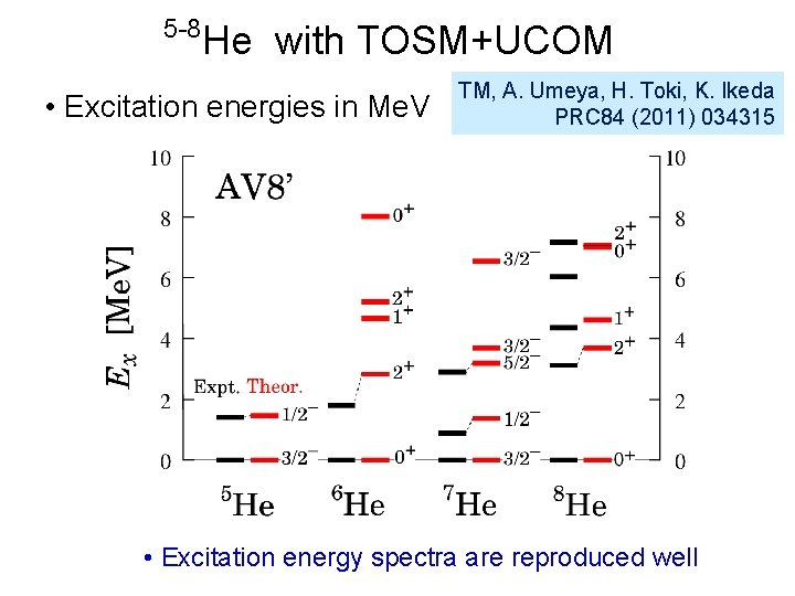 5 -8 He with TOSM+UCOM • Excitation energies in Me. V TM, A. Umeya,