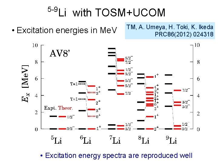 5 -9 Li with TOSM+UCOM • Excitation energies in Me. V TM, A. Umeya,