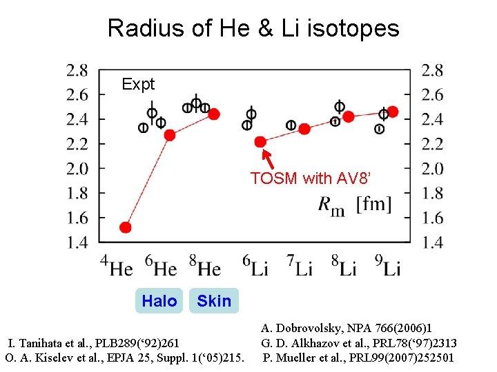 Radius of He & Li isotopes Expt TOSM with AV 8' Halo Skin I.