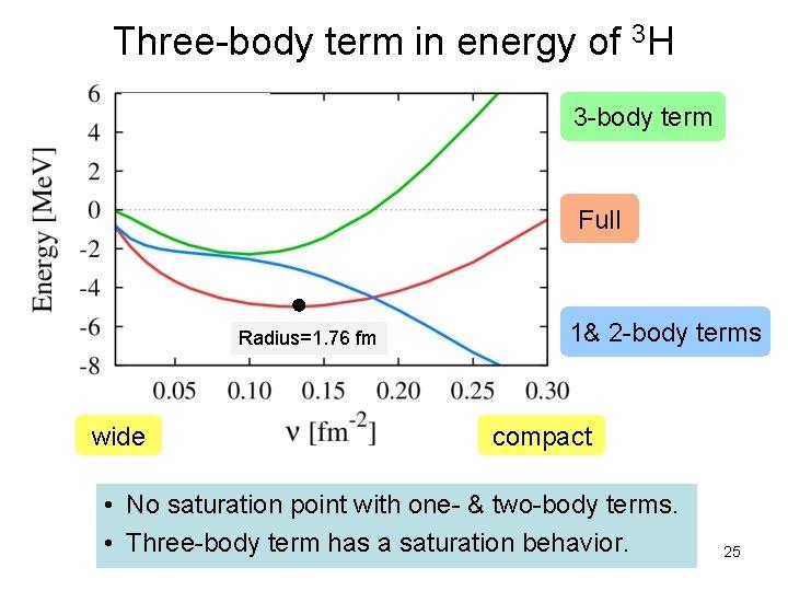 Three-body term in energy of 3 H 3 -body term Full Radius=1. 76 fm