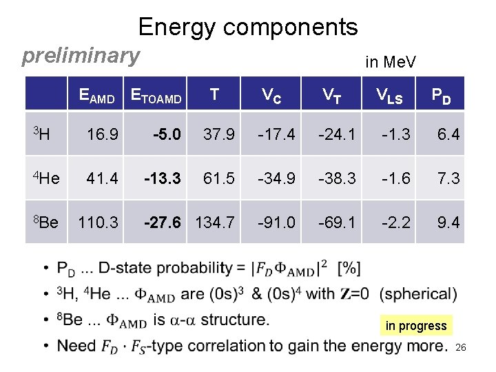 Energy components preliminary in Me. V EAMD ETOAMD T VC VT VLS PD 3
