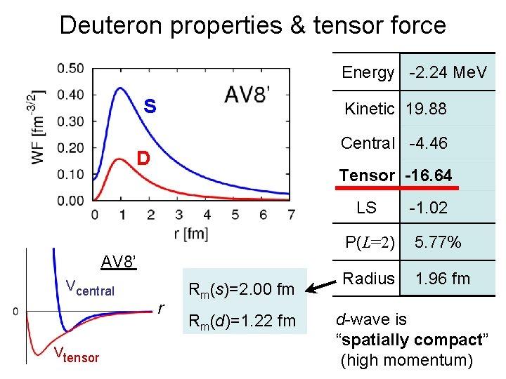 Deuteron properties & tensor force Energy -2. 24 Me. V S Kinetic 19. 88