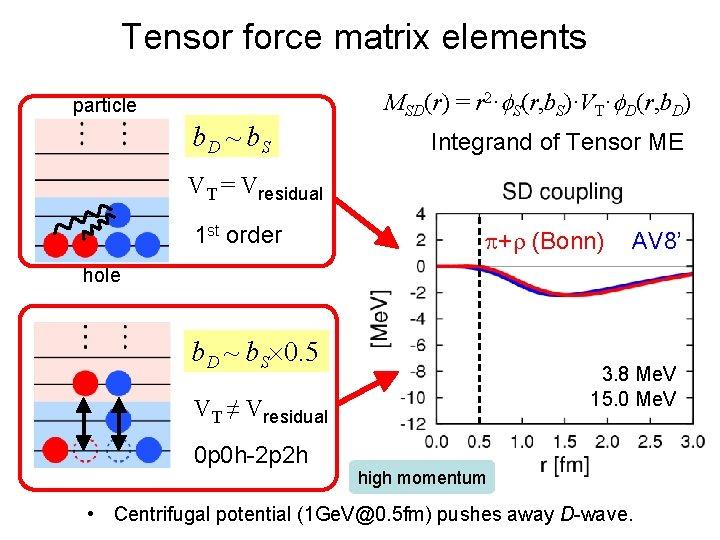 Tensor force matrix elements MSD(r) = r 2·f. S(r, b. S)·VT·f. D(r, b. D)