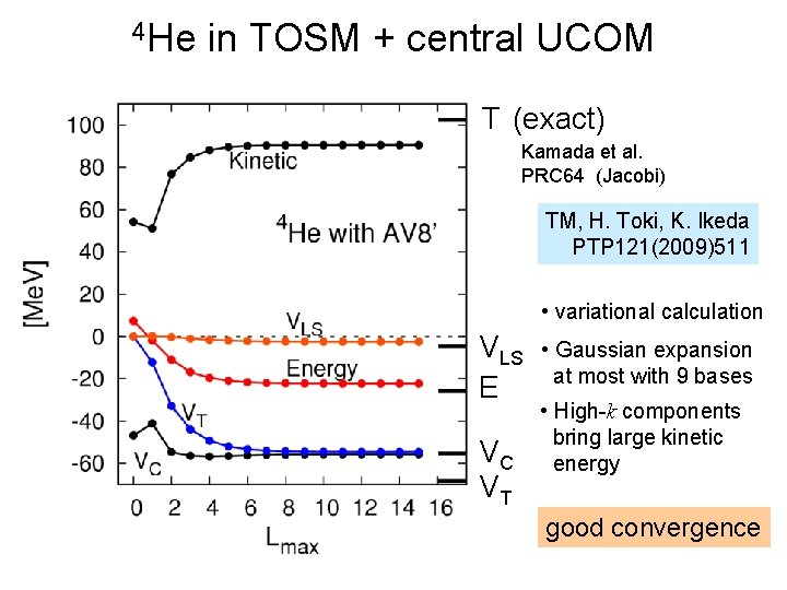 4 He in TOSM + central UCOM T (exact) Kamada et al. PRC 64