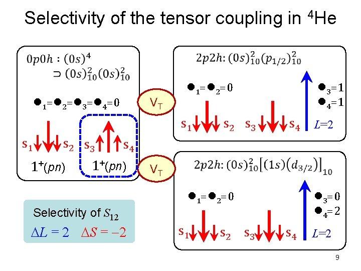 Selectivity of the tensor coupling in 4 He l 1=l 2=l 3=l 4=0 VT