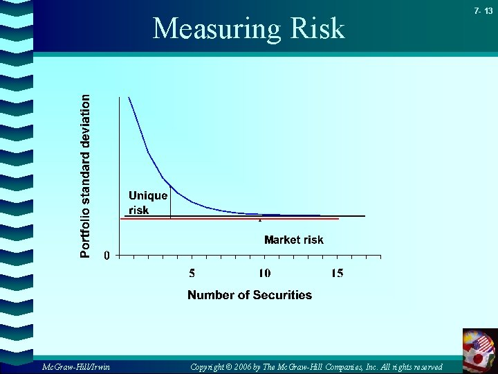 Measuring Risk Mc. Graw-Hill/Irwin Copyright © 2006 by The Mc. Graw-Hill Companies, Inc. All