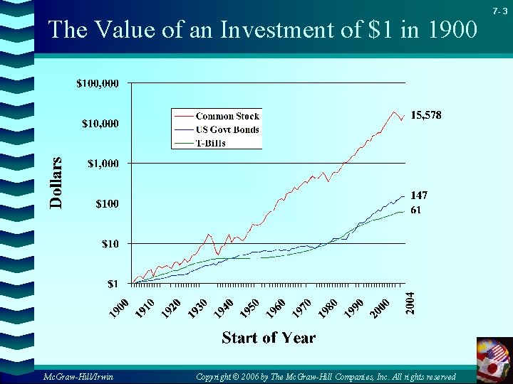 The Value of an Investment of $1 in 1900 Mc. Graw-Hill/Irwin Copyright © 2006