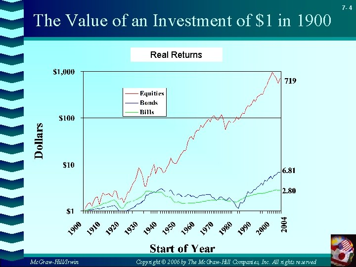 The Value of an Investment of $1 in 1900 Real Returns Mc. Graw-Hill/Irwin Copyright