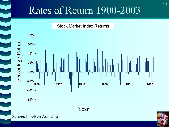 Rates of Return 1900 -2003 Percentage Return Stock Market Index Returns Year Source: Ibbotson