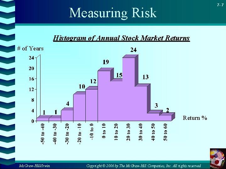 7 - 7 Measuring Risk Histogram of Annual Stock Market Returns # of Years