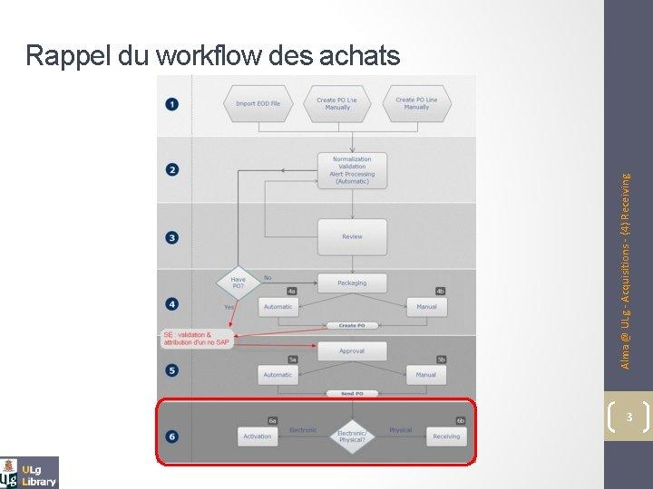 Alma @ ULg - Acquisitions - (4) Receiving Rappel du workflow des achats 3