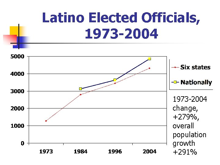 Latino Elected Officials, 1973 -2004 change, +279%, overall population growth +291%