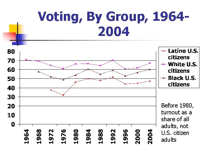 Voting, By Group, 19642004 Before 1980, turnout as a share of all adults, not