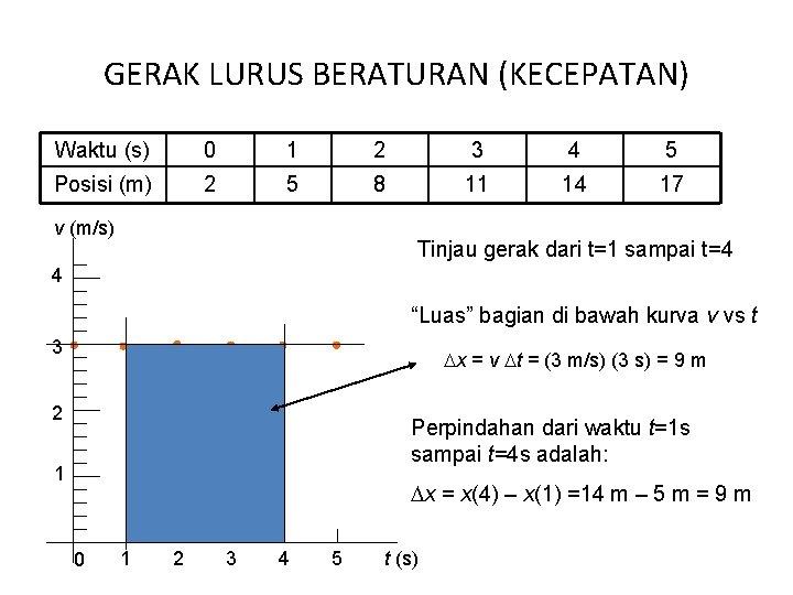 GERAK LURUS BERATURAN (KECEPATAN) Waktu (s) 0 1 2 3 4 5 Posisi (m)