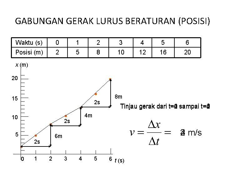 GABUNGAN GERAK LURUS BERATURAN (POSISI) Waktu (s) 0 1 2 3 4 5 6