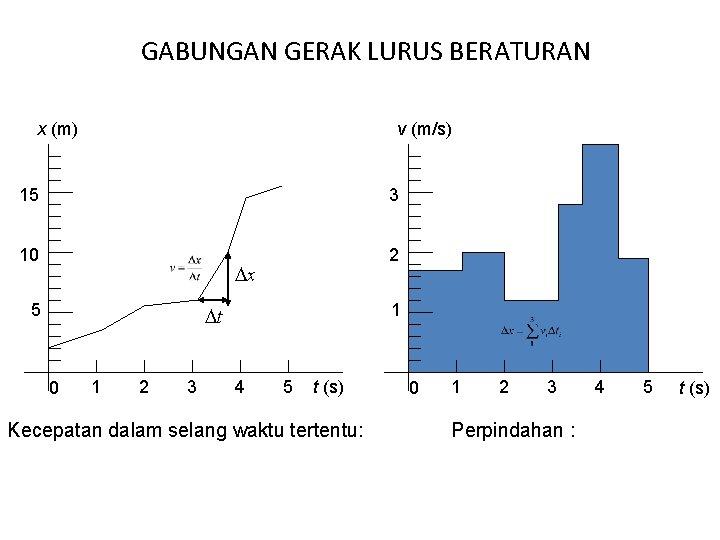 GABUNGAN GERAK LURUS BERATURAN x (m) v (m/s) 15 3 10 2 x 5