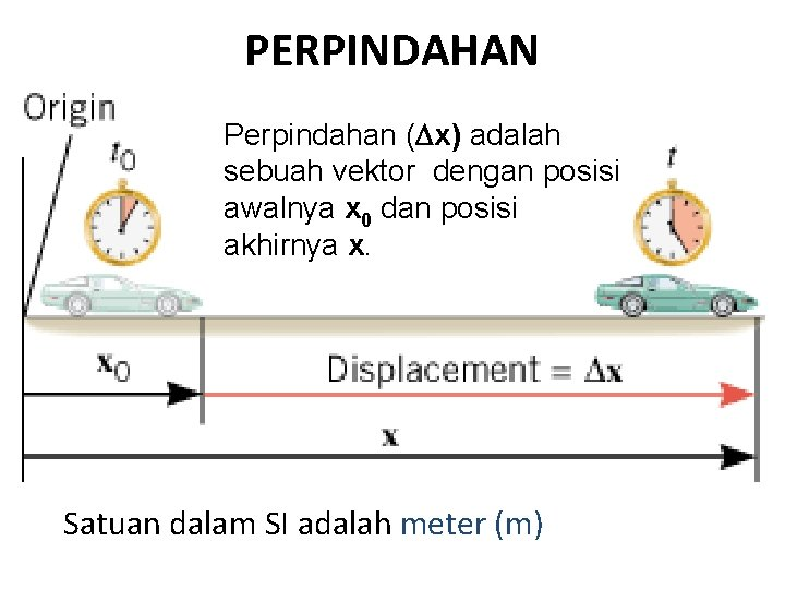 PERPINDAHAN Perpindahan (Dx) adalah sebuah vektor dengan posisi awalnya x 0 dan posisi akhirnya