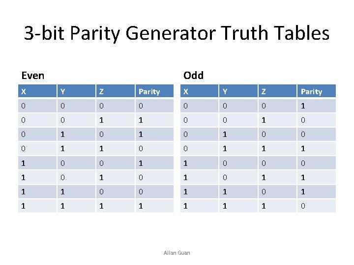3 -bit Parity Generator Truth Tables Even Odd X Y Z Parity 0 0