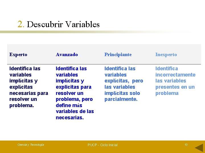 2. Descubrir Variables Experto Avanzado Principiante Inexperto Identifica las variables implícitas y explícitas necesarias