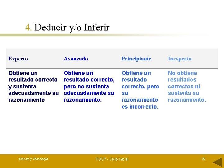 4. Deducir y/o Inferir Experto Avanzado Principiante Inexperto Obtiene un resultado correcto y sustenta