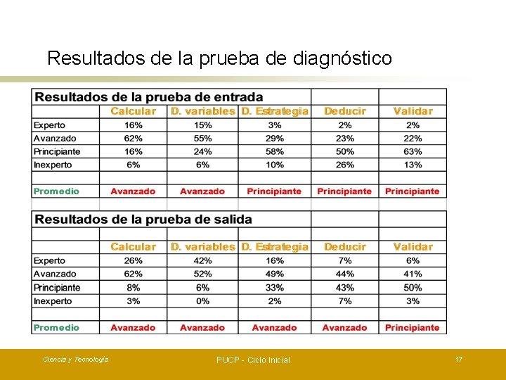 Resultados de la prueba de diagnóstico Ciencia y Tecnología PUCP - Ciclo Inicial 17