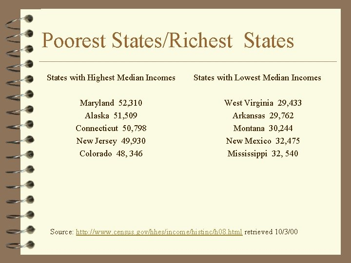 Poorest States/Richest States with Highest Median Incomes Maryland 52, 310 Alaska 51, 509 Connecticut